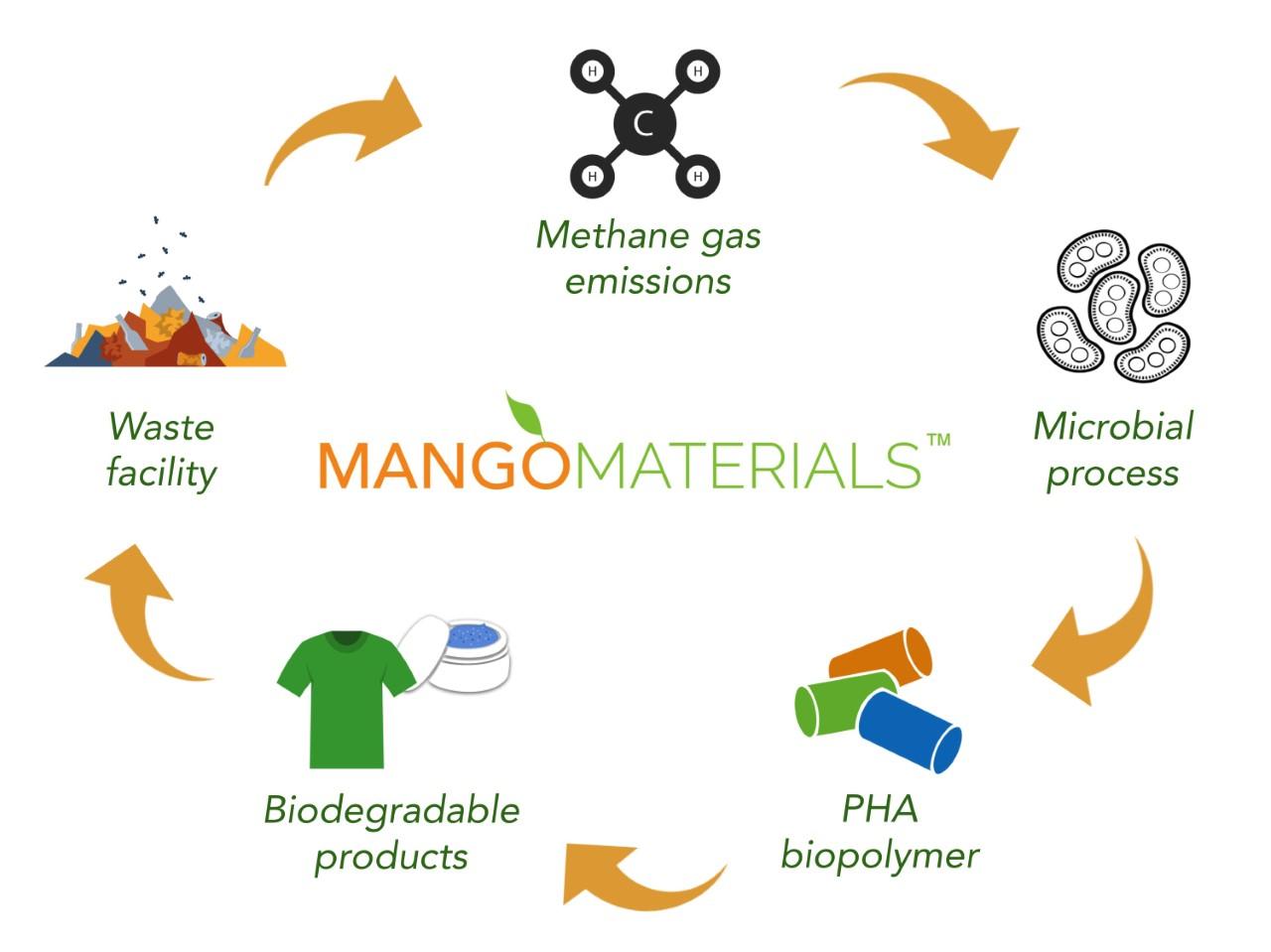 メタンガスを食べるバクテリアから作る未来の洋服
