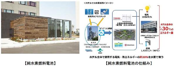 純水素型燃料電池