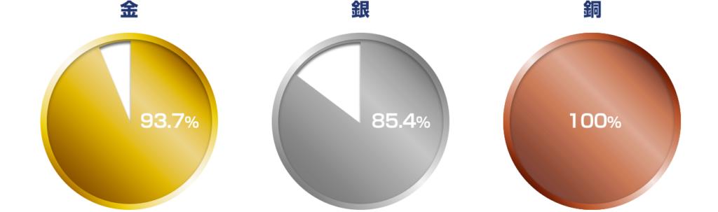 メダル製造に必要な金属の確保状況(プロジェクト開始から2018年10月までの回収分)
