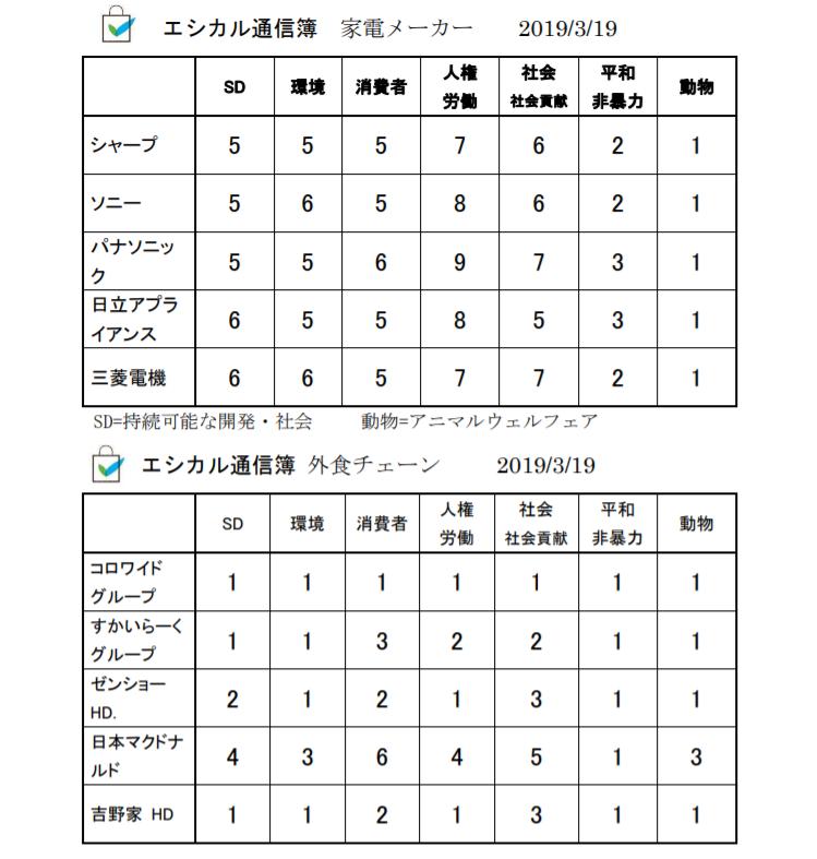 第3回エシカル通信簿レイティング(全体