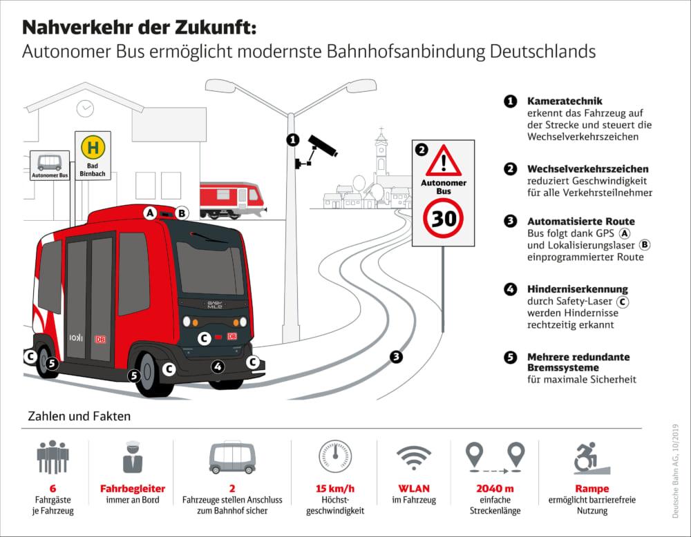 ドイツ鉄道の電気バス