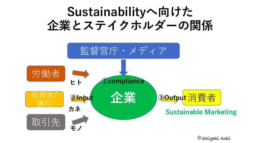 Sustainabilityへ向けた企業とステイクホルダーの関係