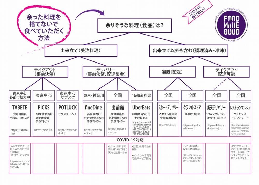 Sustainable_Restaurant_Association_Japan_food_loss