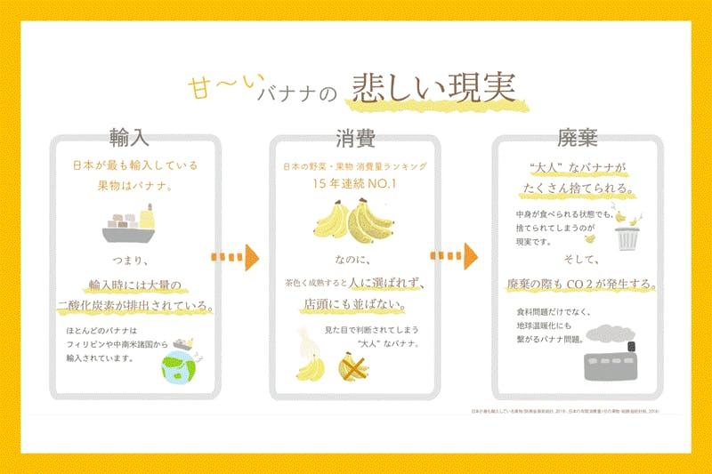 大人なバナナの現実