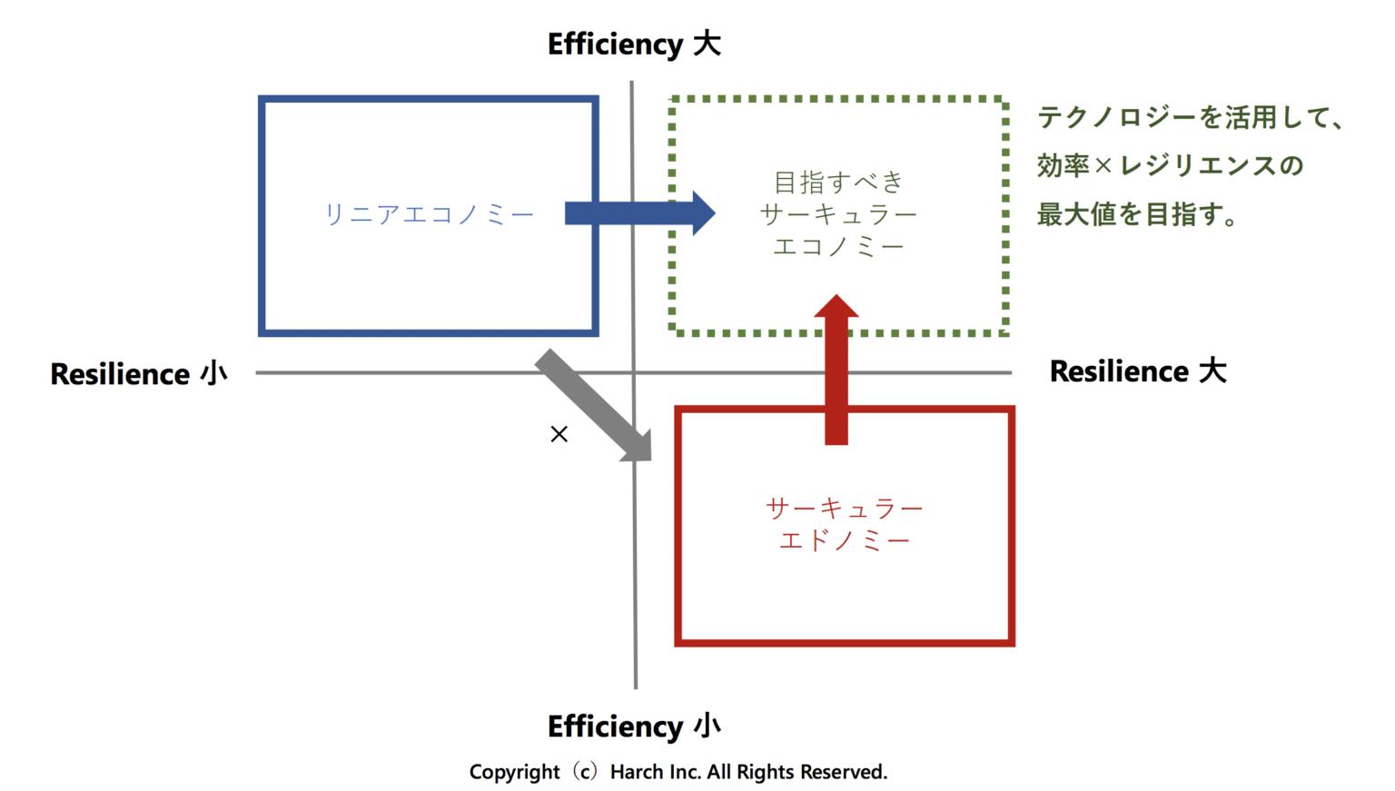 「効率性(Efficiency)」と「レジリエンス(Resilience)」の関係図(加藤佑氏提供)