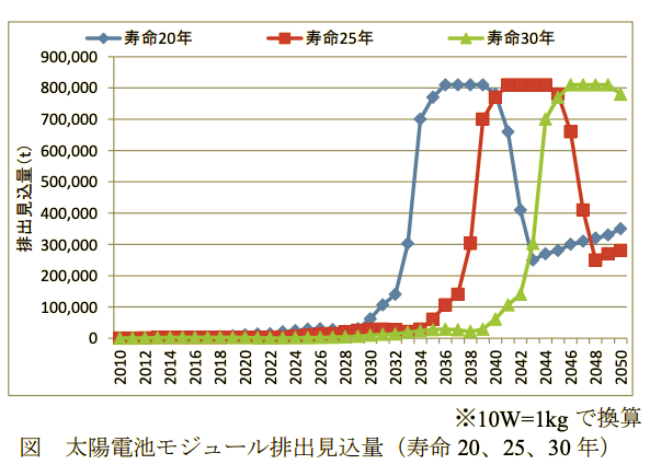 太陽電池モジュール排出見込量