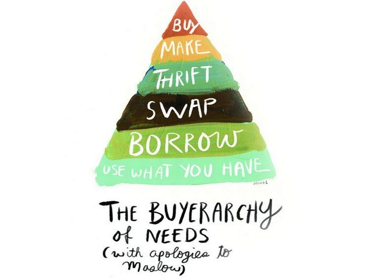 必要性の購入段階の図