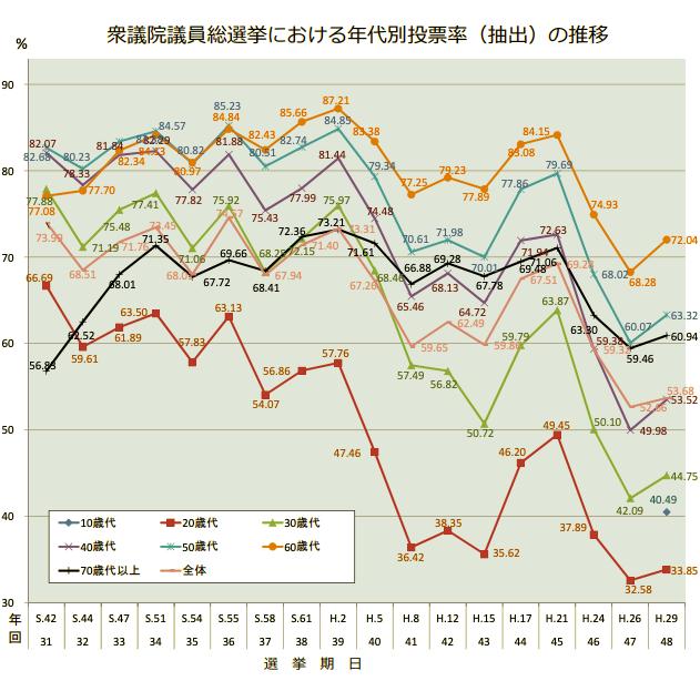 衆議院議員総選挙における年代別投票率(抽出)の推移