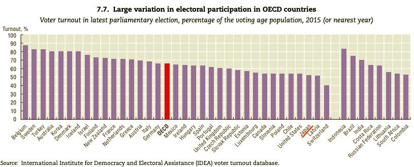 OECD諸国における、直近(2015年以降)に行われた議会選挙の投票率
