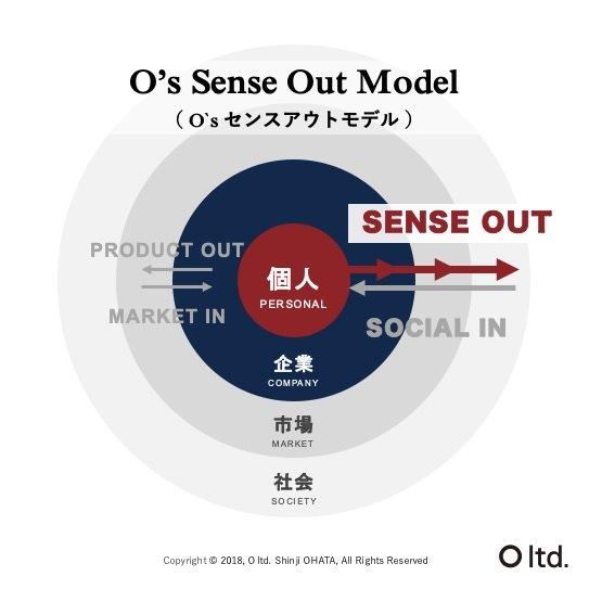sense out