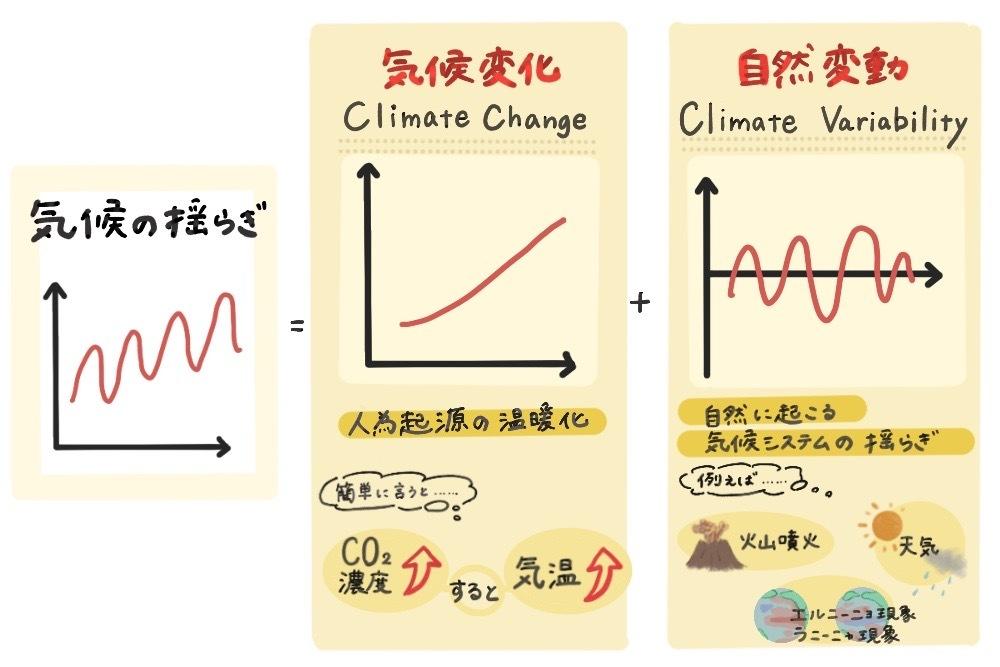気候の揺らぎ