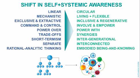 regenerative leadership
