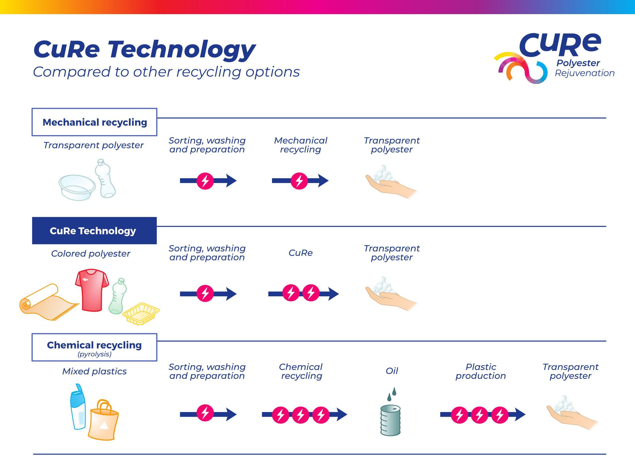 リサイクルプロセス