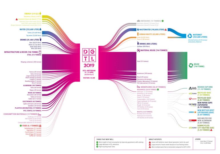 DGTLフェスティバルにおける資源の流れを分析したマテリアル・フロー・アナリシス/Image via DGTL