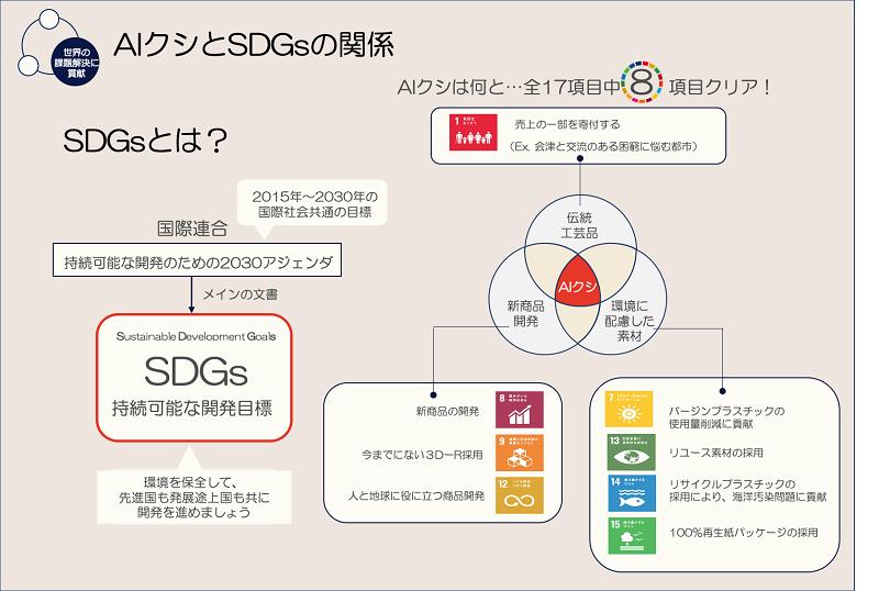 傳さん作成のあいくしとSDGsの関係資料