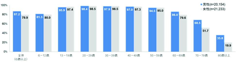 男女年齢別インターネット利用率