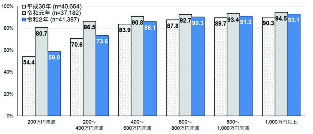 世帯年収別インターネット利用率