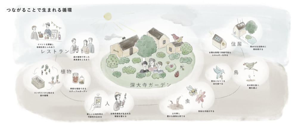 深大寺ガーデン