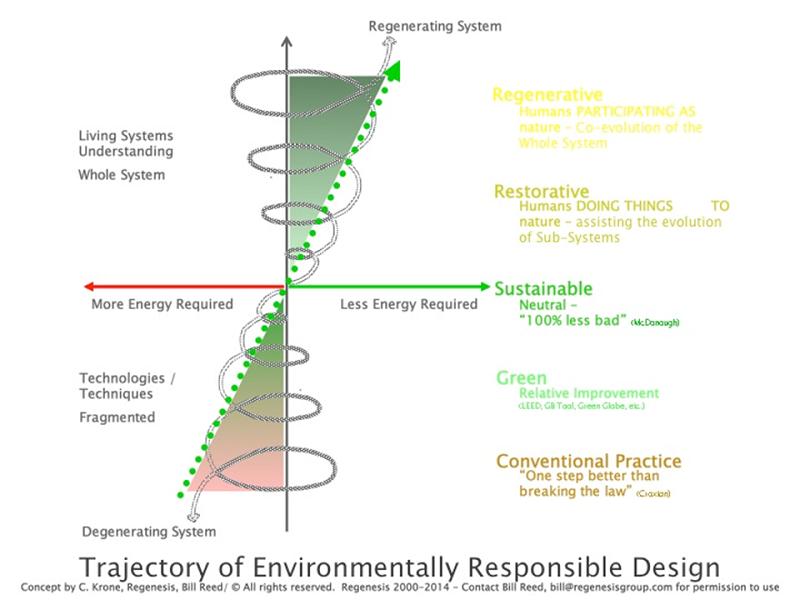Trajectory of Environmentally Responsible Design