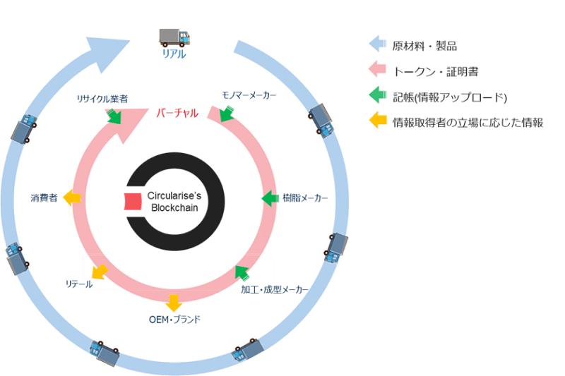 """化学品分野の循環型サプライチェーンにおける、サーキュライズ社のトレーサビリティ管理プラットフォームの概念図(Imave via <a href=""""https://www.marubeni.com/jp/news/2021/release/00010.html"""" target=""""_blank"""" rel=""""nofollow"""">丸紅株式会社</a>)"""